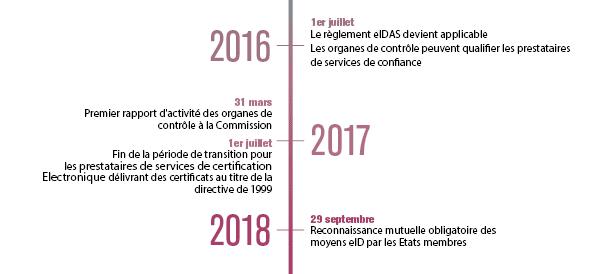 frise_temporelle_eidas_2016-2018